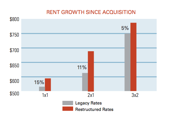 rent-growth-moores