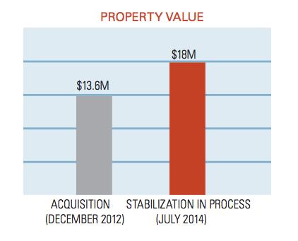 property-value-oaks