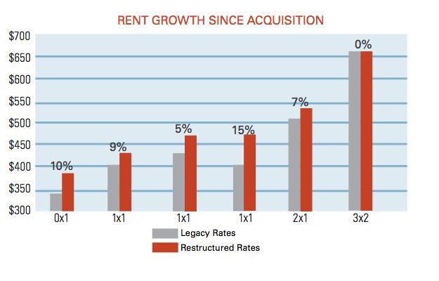 rent-growth-oaks